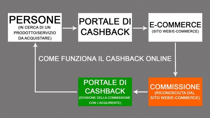 come funzione il cashback online