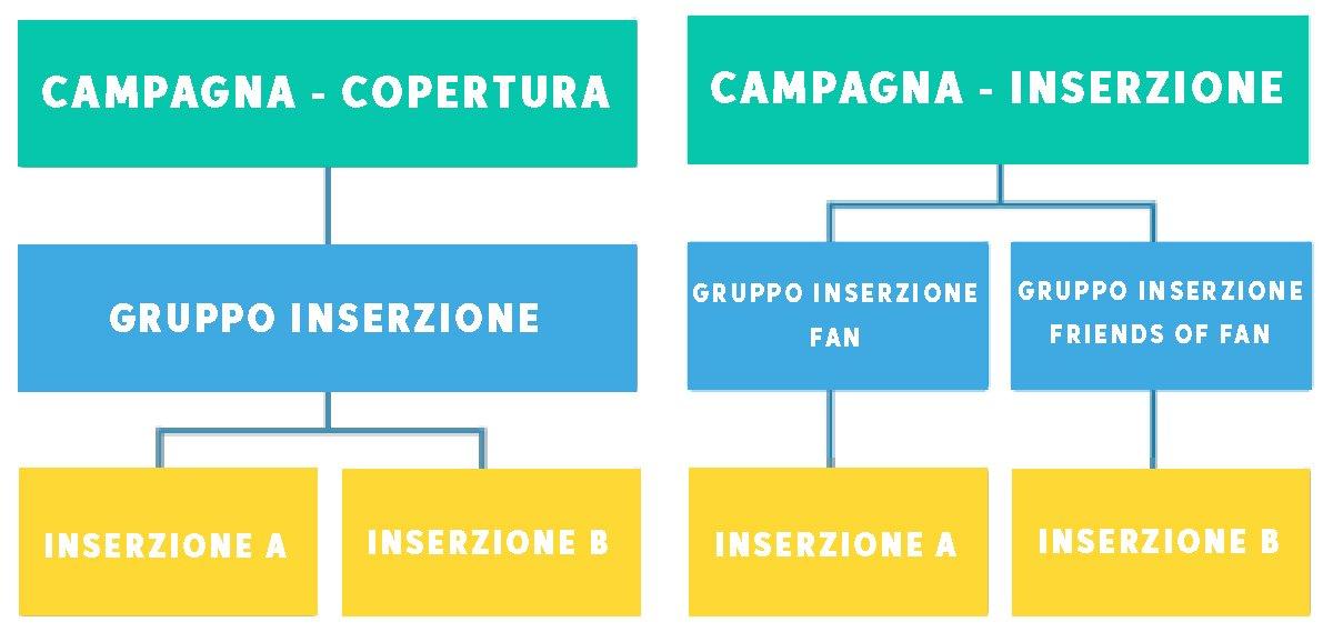 struttura campagna facebook pizzeria