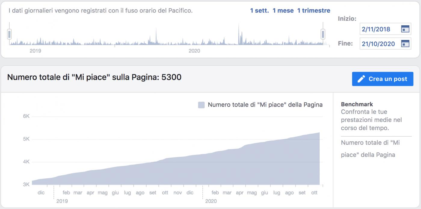 crescere su facebook senza budget pubblicitario - crescita mi piace