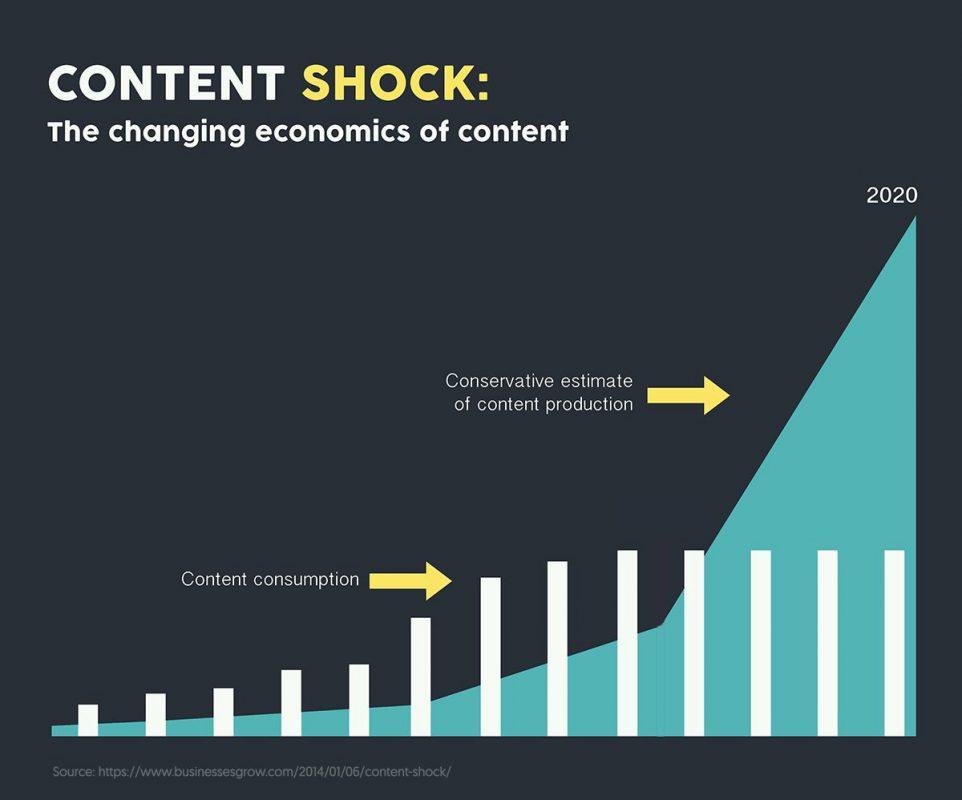 crescere su facebook senza budget pubblicitario - content shock