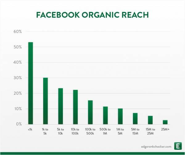 crescere su facebook senza budget pubblicitario - facebook organic